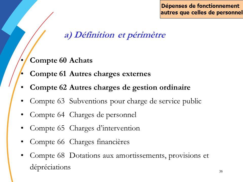 a) Définition et périmètre