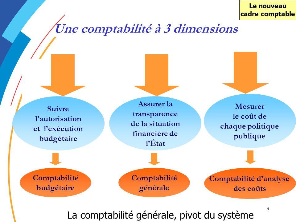 Une comptabilité à 3 dimensions