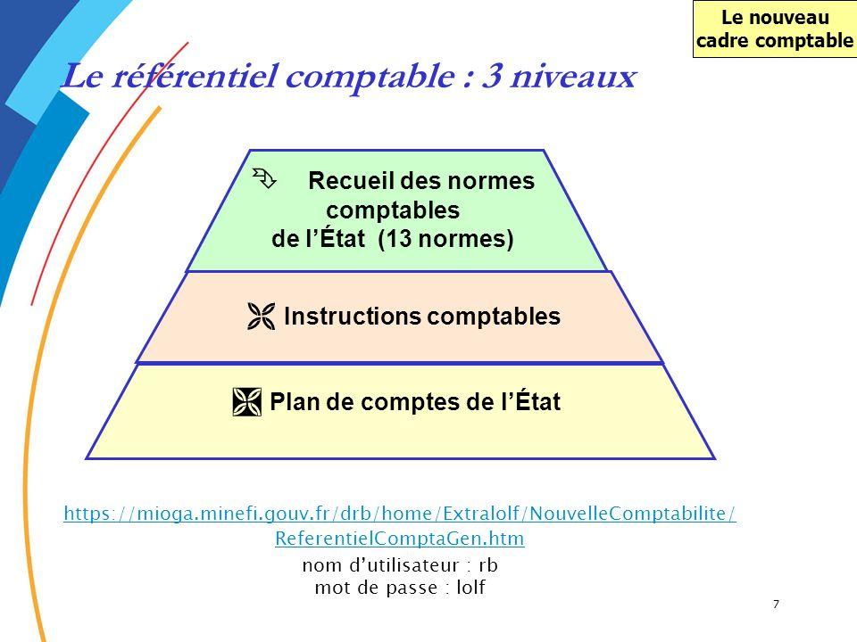 Le nouveau cadre comptable Le référentiel comptable : 3 niveaux