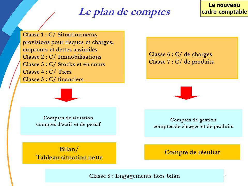 Le plan de comptes Bilan/ Tableau situation nette Compte de résultat