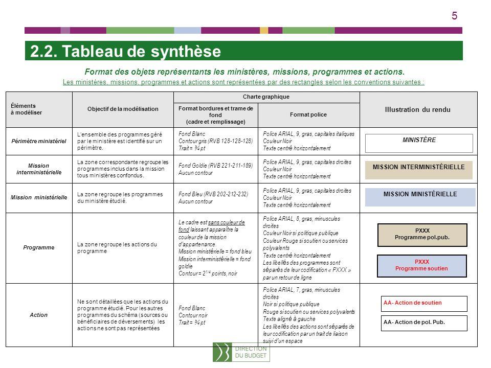 2.2. Tableau de synthèse Format des objets représentants les ministères, missions, programmes et actions.