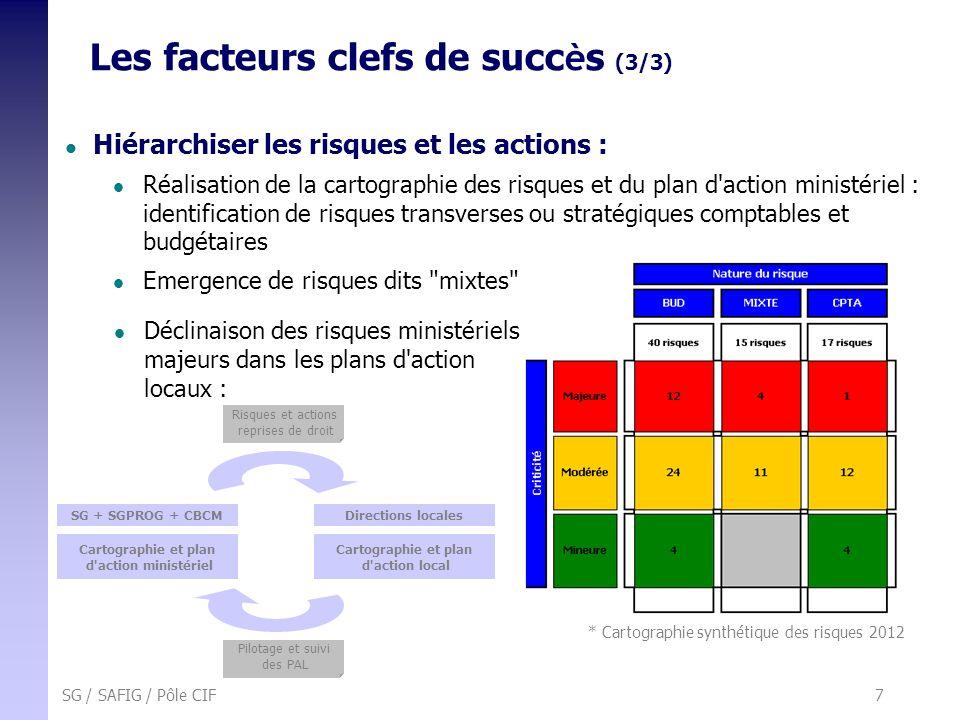 Les facteurs clefs de succès (3/3)