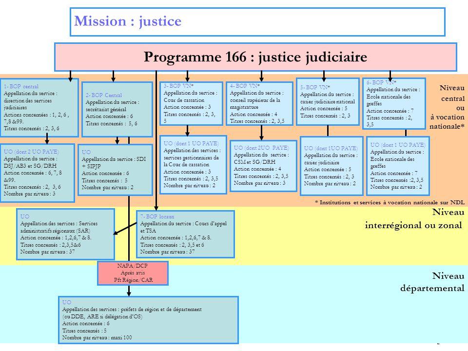 Programme 166 : justice judiciaire