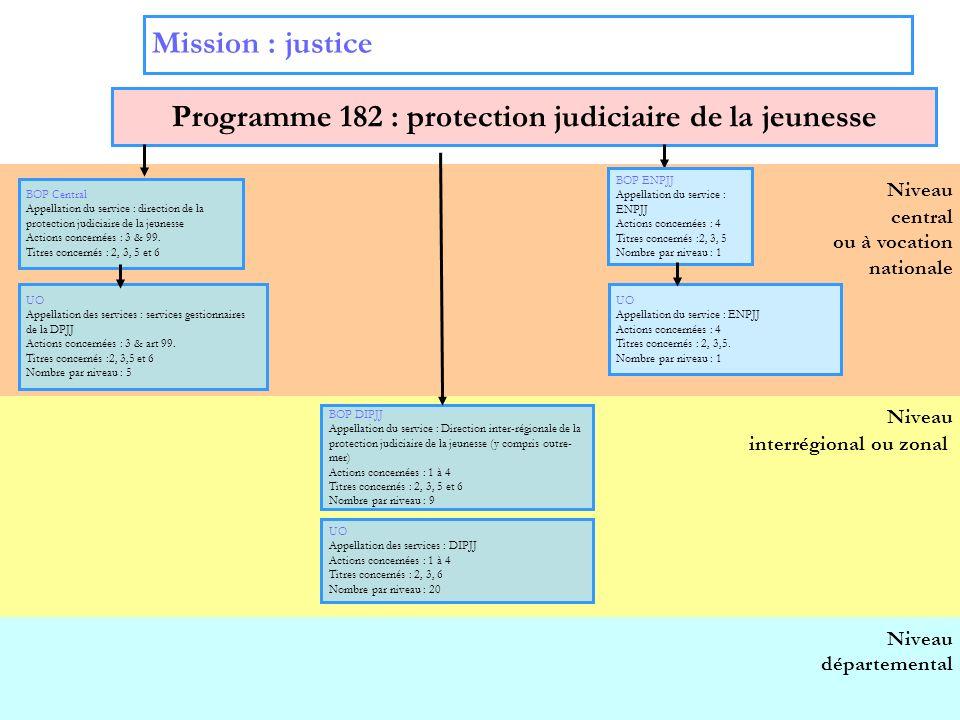 Programme 182 : protection judiciaire de la jeunesse