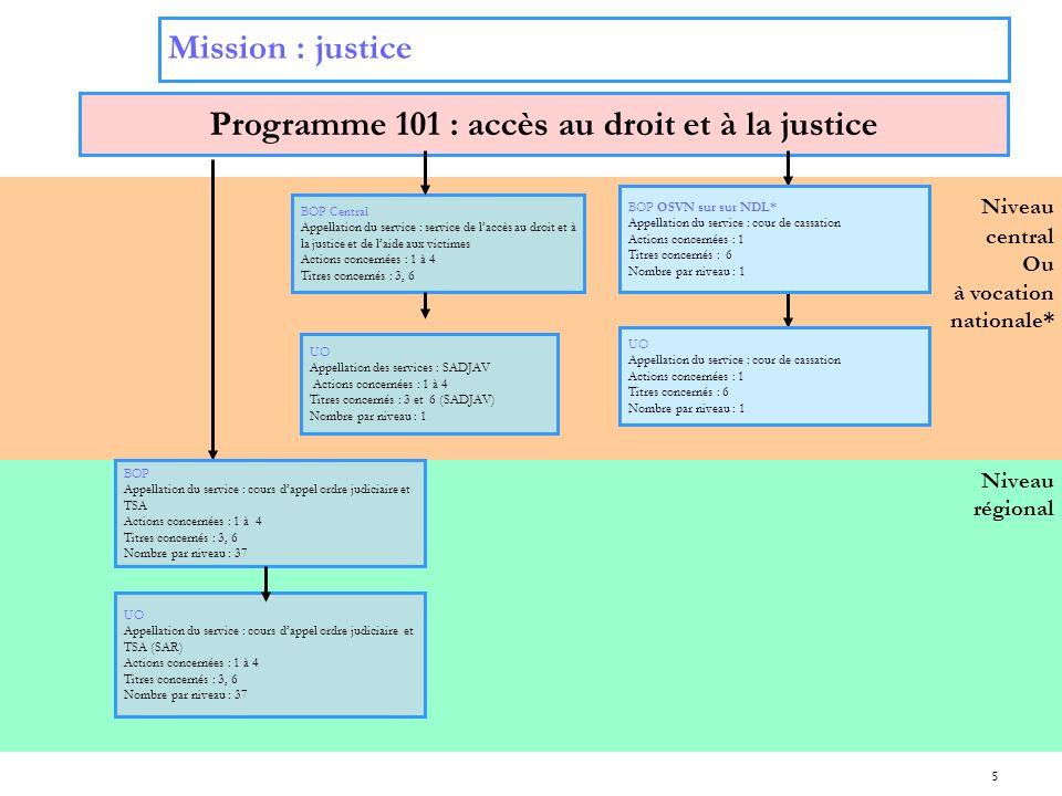 Programme 101 : accès au droit et à la justice