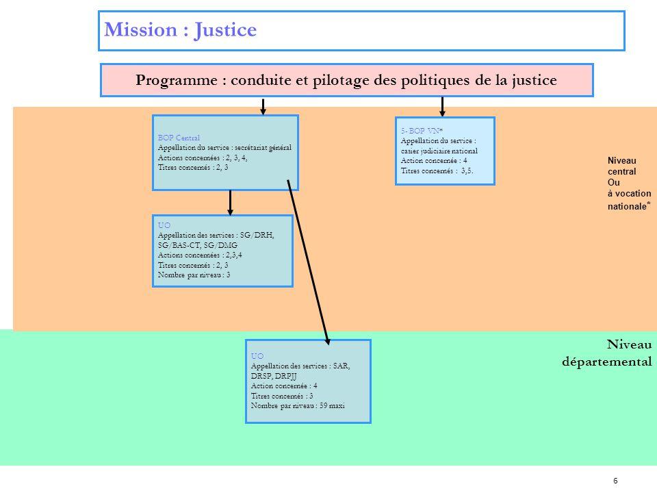 Programme : conduite et pilotage des politiques de la justice