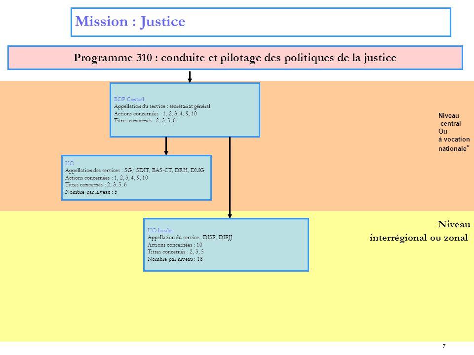 Programme 310 : conduite et pilotage des politiques de la justice