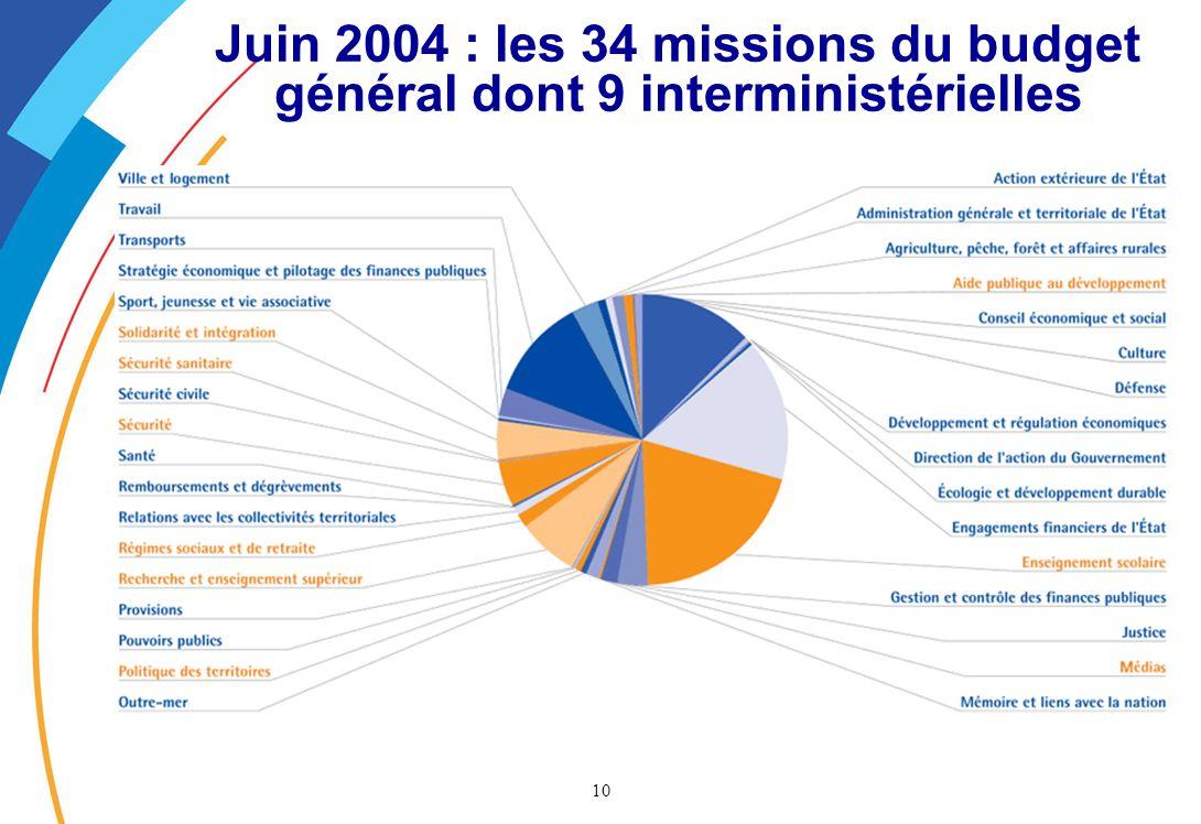 Juin 2004 : les 34 missions du budget général dont 9 interministérielles