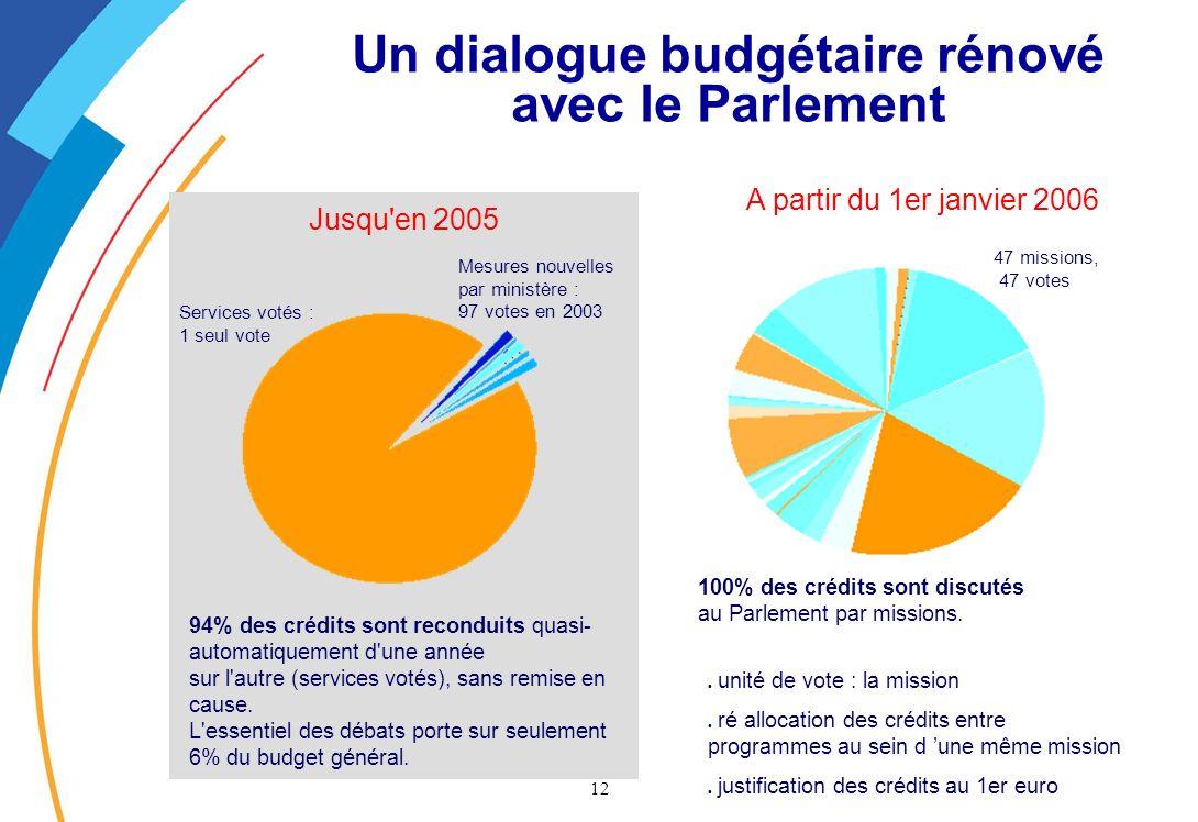 Un dialogue budgétaire rénové avec le Parlement