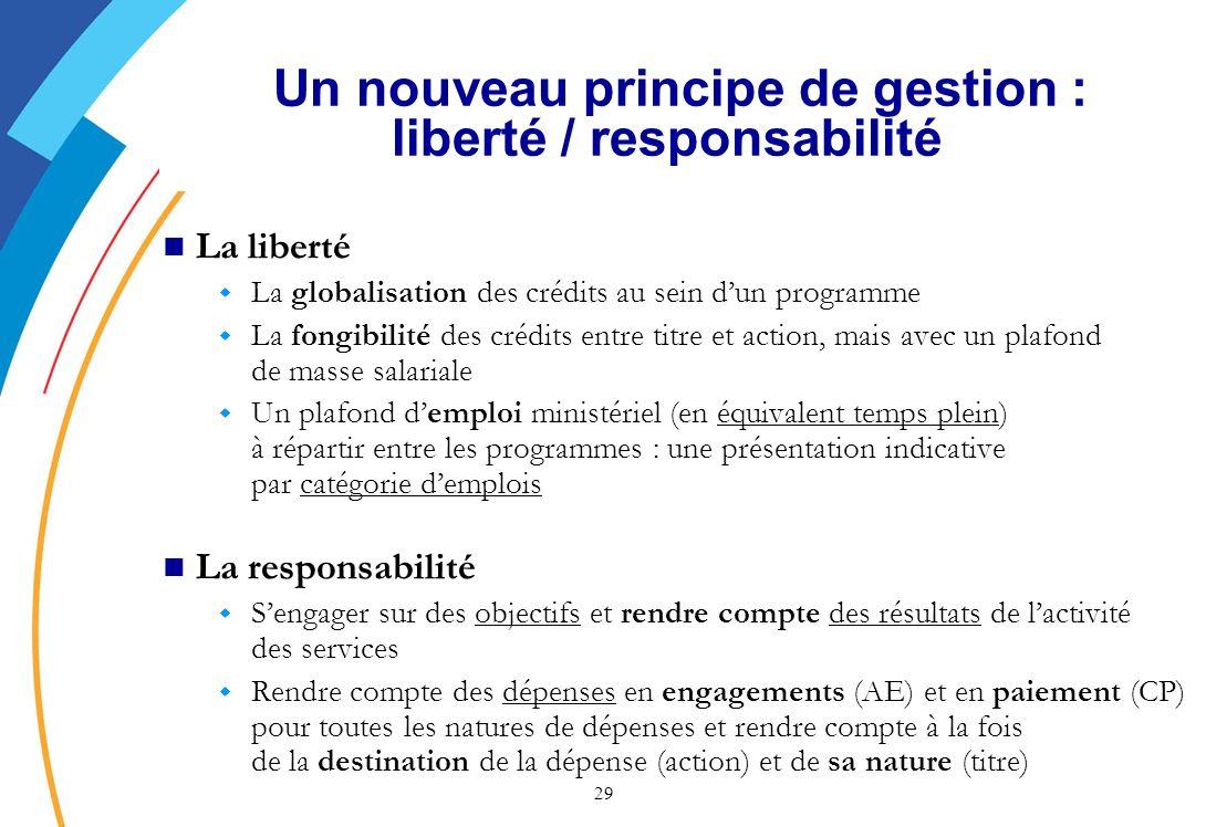 Un nouveau principe de gestion : liberté / responsabilité