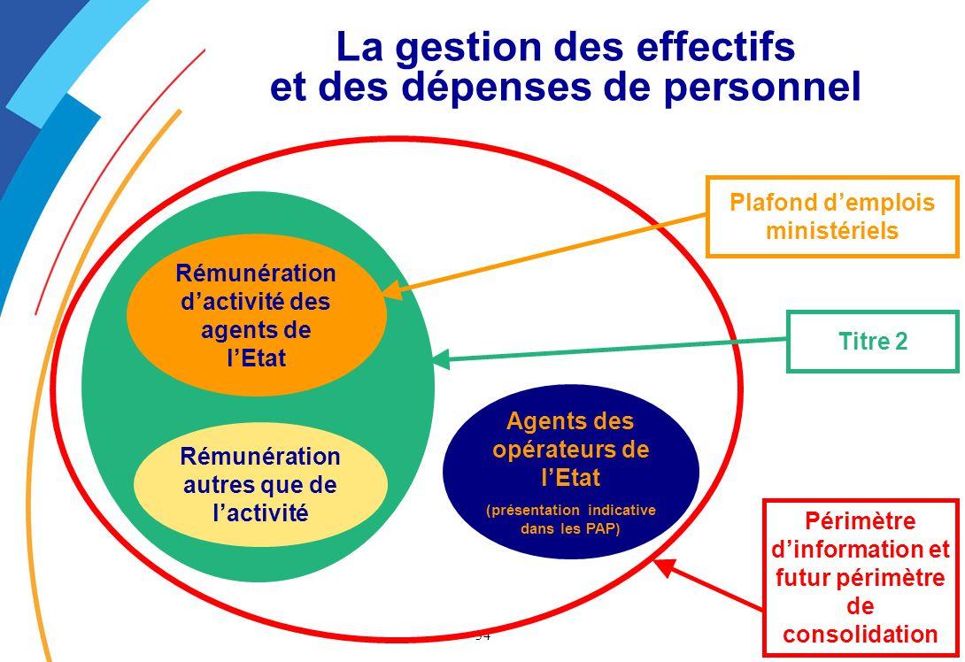 La gestion des effectifs et des dépenses de personnel