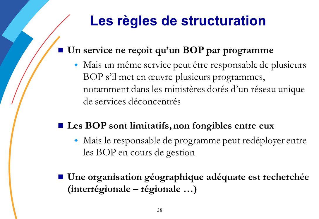 Les règles de structuration