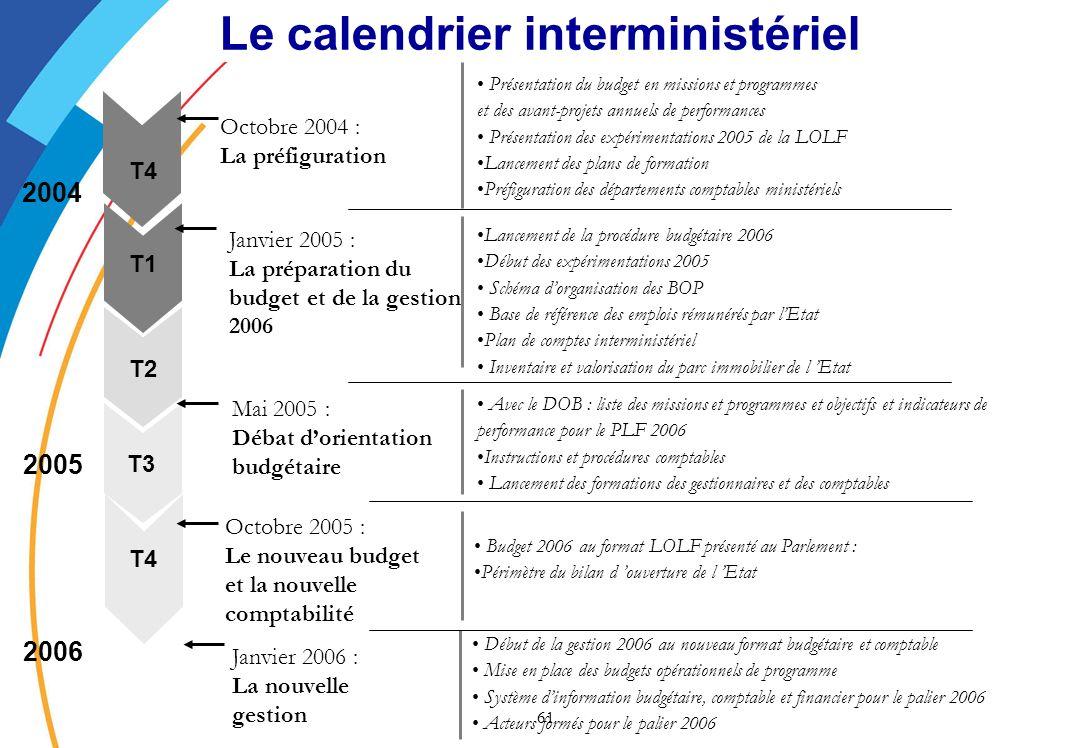 Le calendrier interministériel