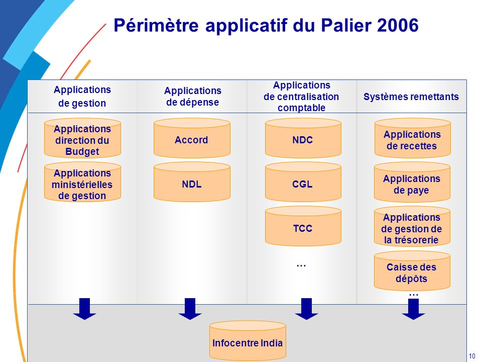 Périmètre applicatif du Palier 2006