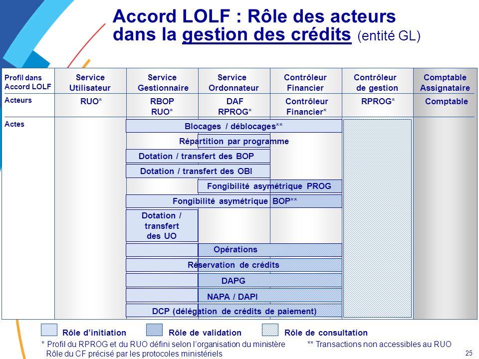 Accord LOLF : Rôle des acteurs dans la gestion des crédits (entité GL)