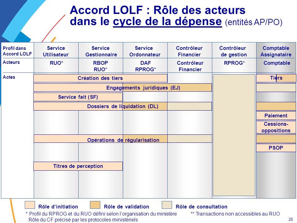 Accord LOLF : Rôle des acteurs dans le cycle de la dépense (entités AP/PO)