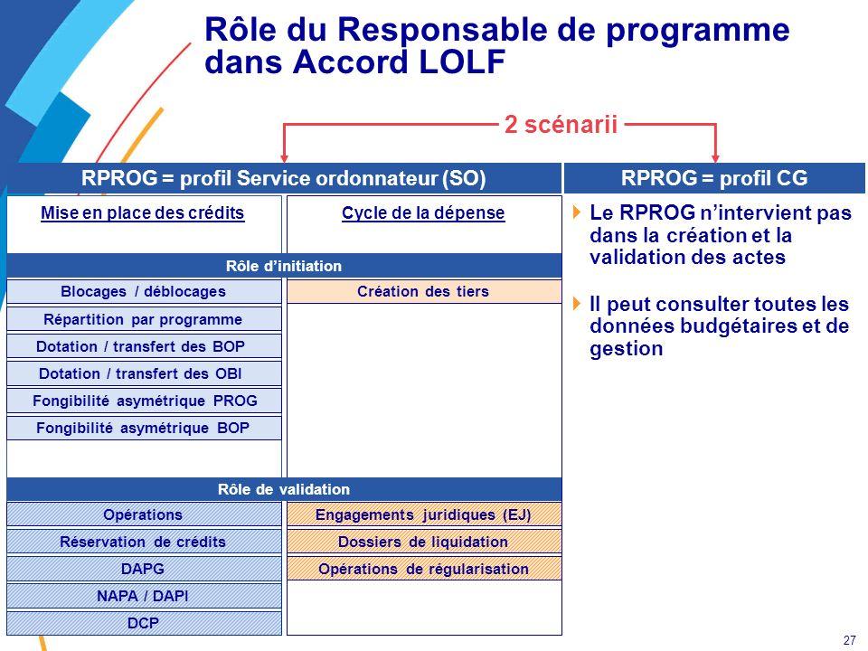 Rôle du Responsable de programme dans Accord LOLF