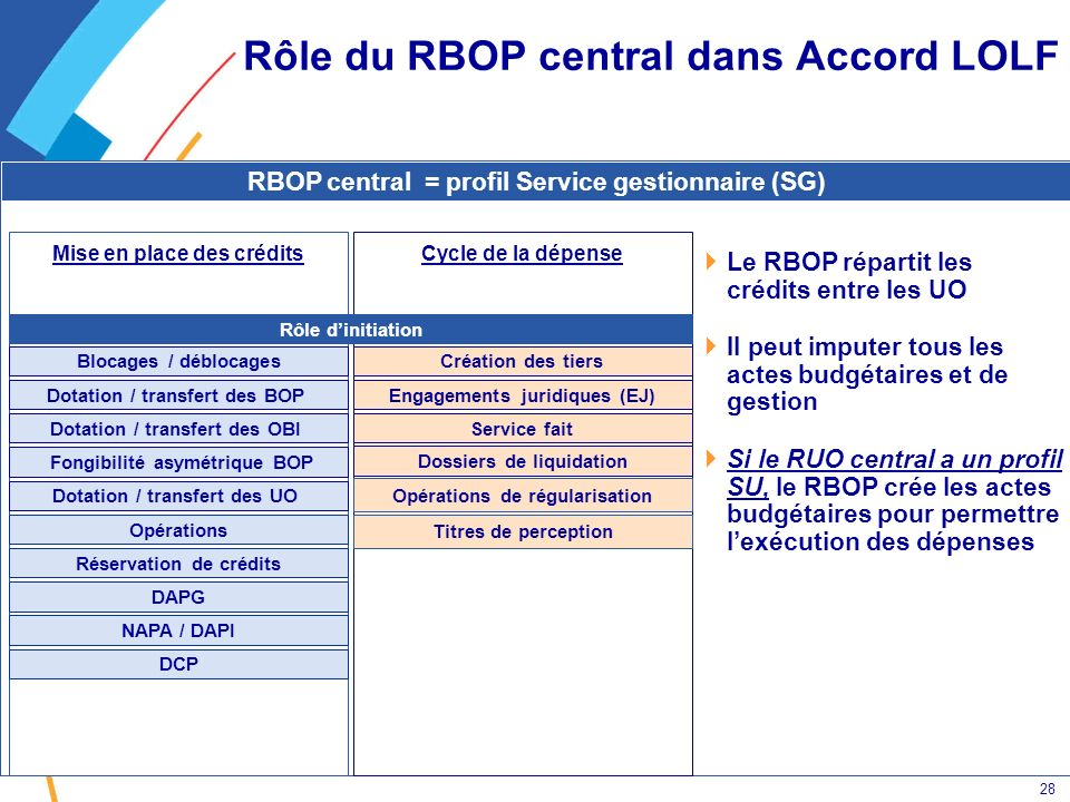 Rôle du RBOP central dans Accord LOLF