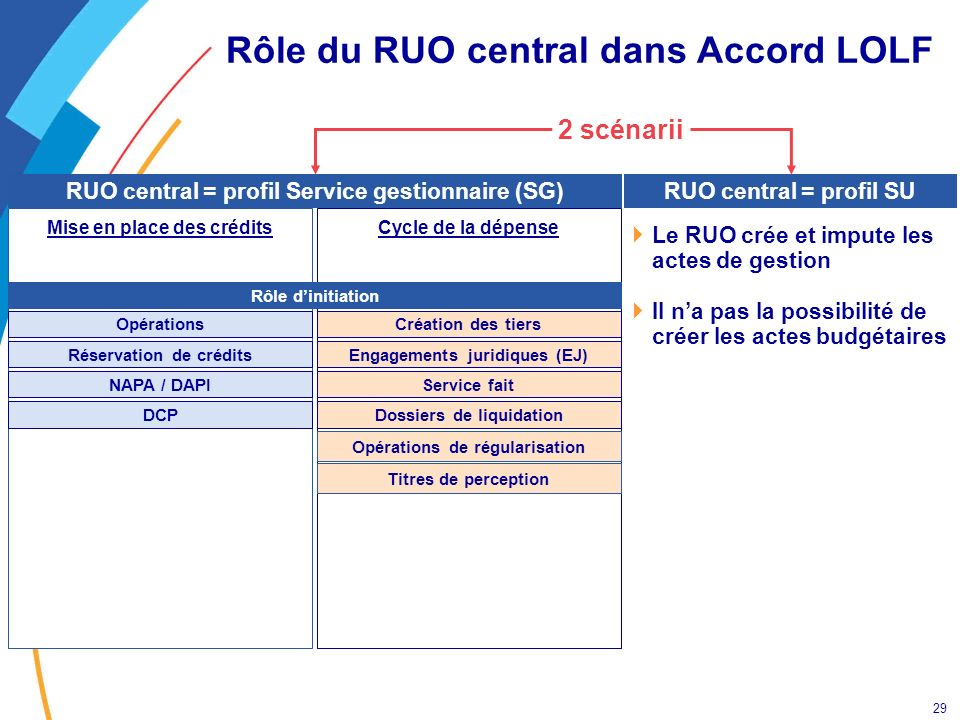 Rôle du RUO central dans Accord LOLF