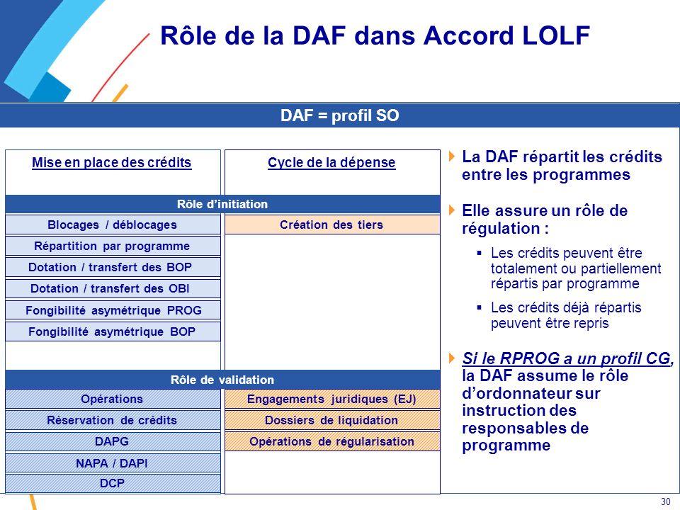 Rôle de la DAF dans Accord LOLF