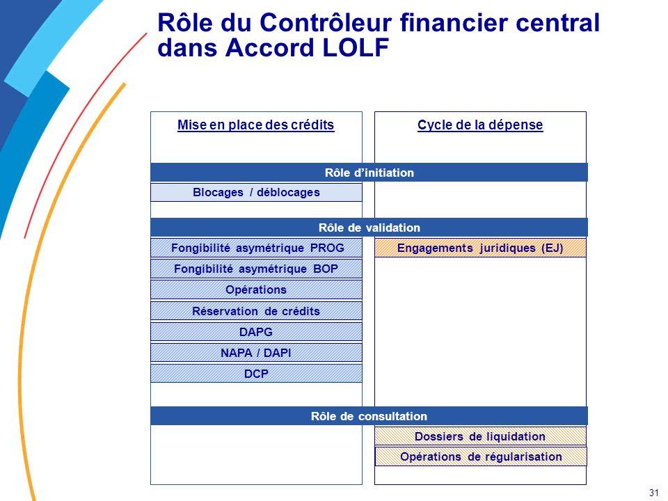 Rôle du Contrôleur financier central dans Accord LOLF