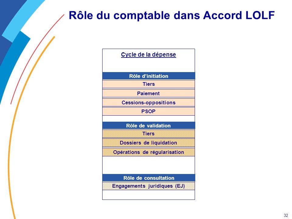 Rôle du comptable dans Accord LOLF