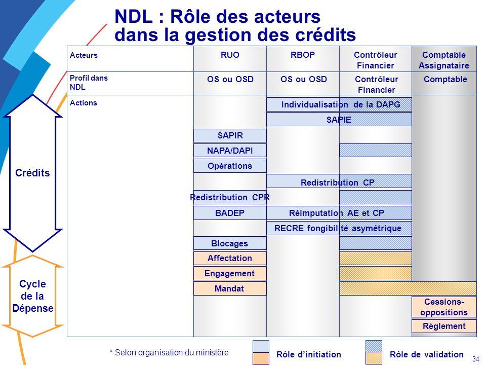 NDL : Rôle des acteurs dans la gestion des crédits