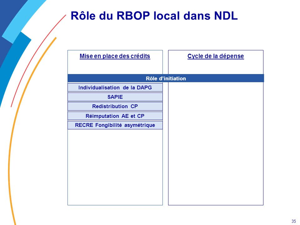 Rôle du RBOP local dans NDL