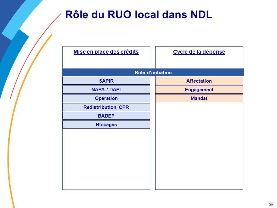 Rôle du RUO local dans NDL