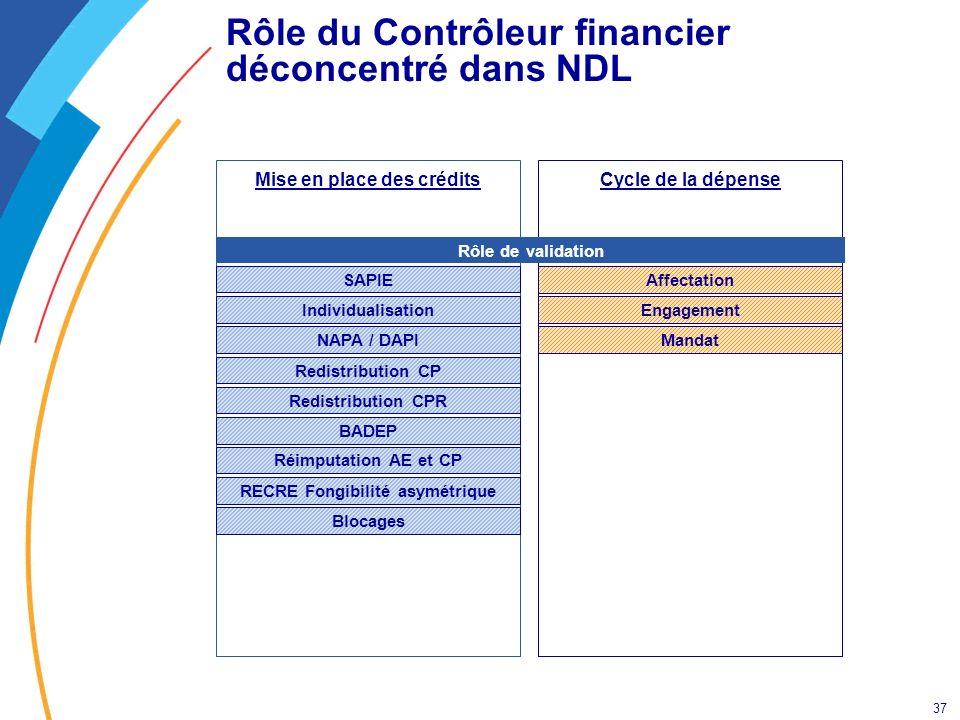 Rôle du Contrôleur financier déconcentré dans NDL