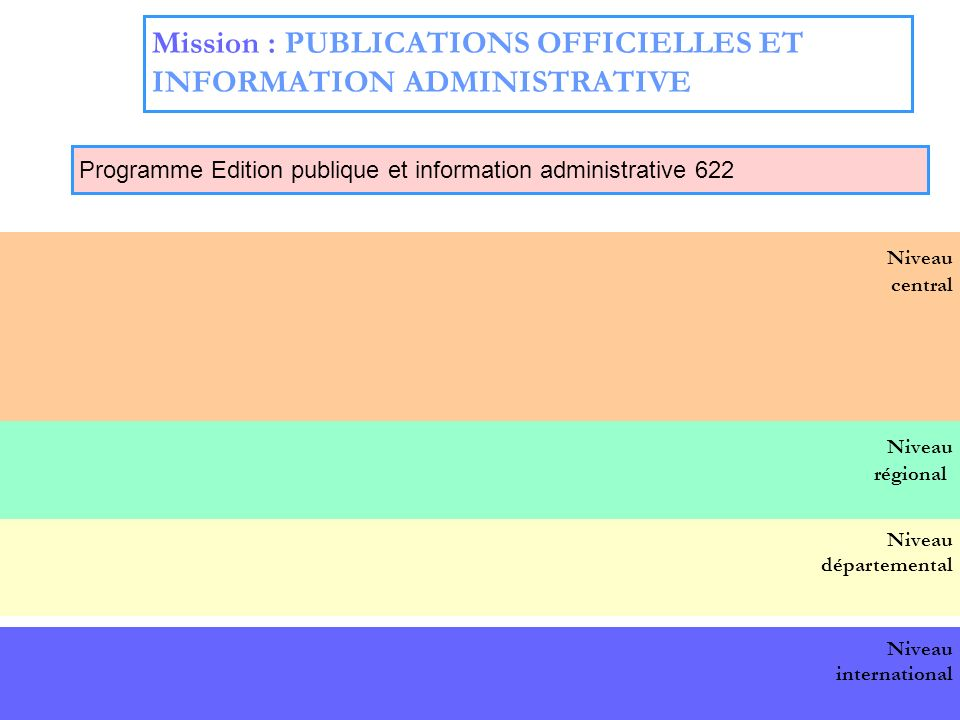 Mission : PUBLICATIONS OFFICIELLES ET INFORMATION ADMINISTRATIVE