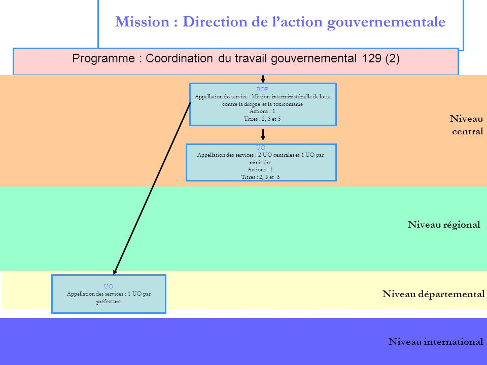 Mission : Direction de l'action gouvernementale