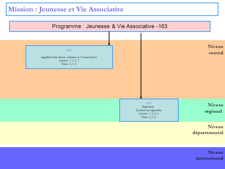 Mission : Jeunesse et Vie Associative