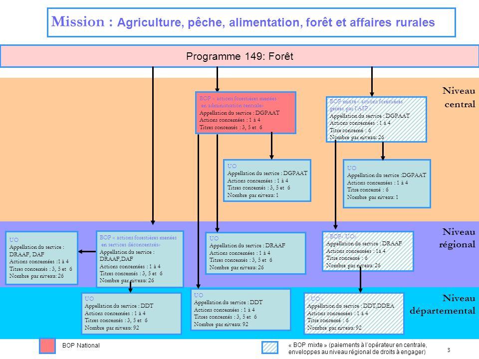 Mission : Agriculture, pêche, alimentation, forêt et affaires rurales