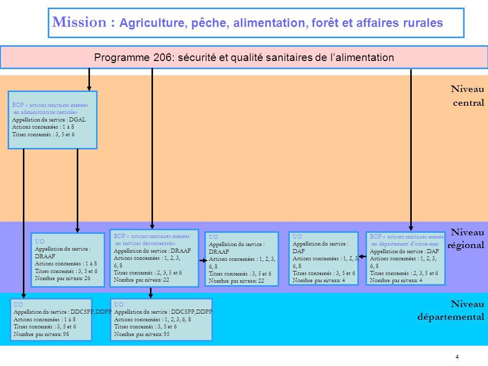 Programme 206: sécurité et qualité sanitaires de l'alimentation