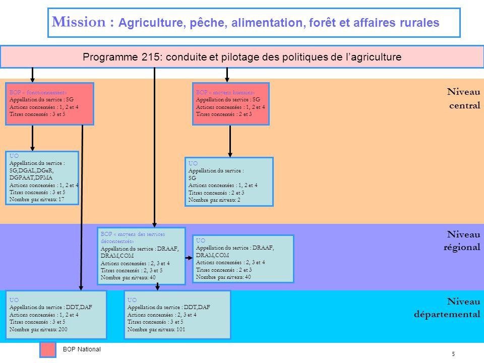 Programme 215: conduite et pilotage des politiques de l'agriculture