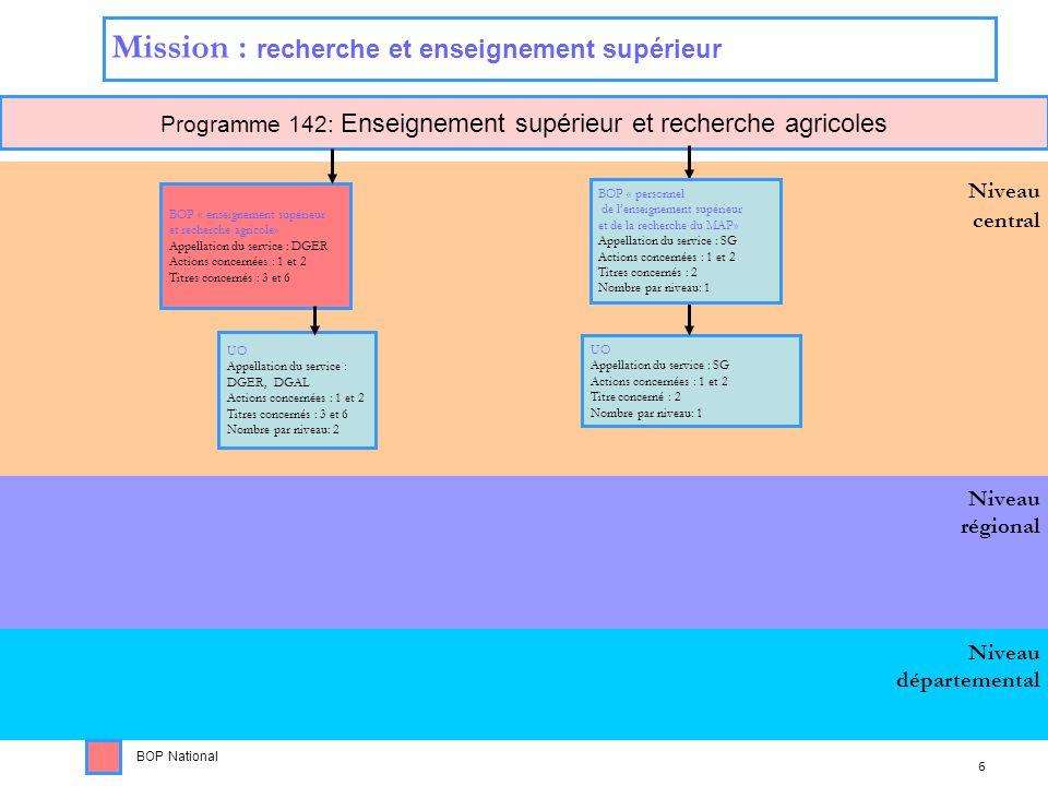 Programme 142: Enseignement supérieur et recherche agricoles