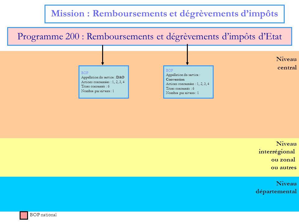 Mission : Remboursements et dégrèvements d'impôts