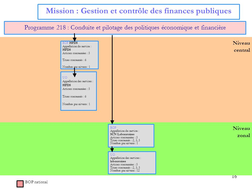 Mission : Gestion et contrôle des finances publiques