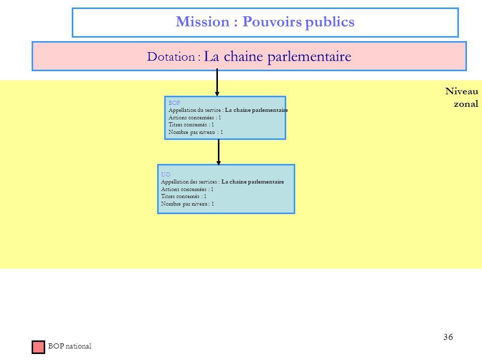Mission : Pouvoirs publics