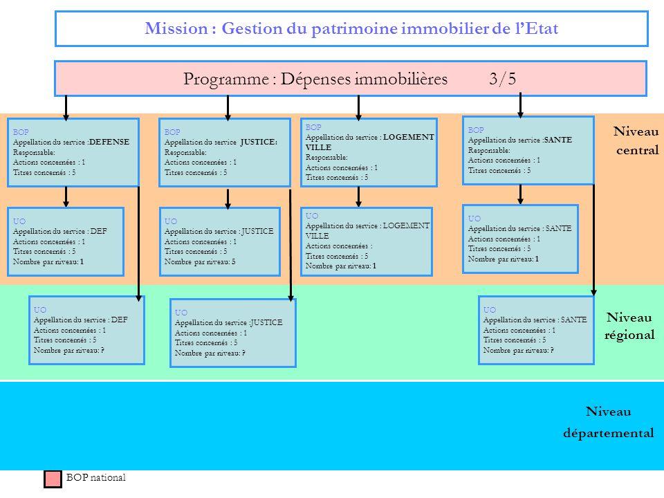 Mission : Gestion du patrimoine immobilier de l'Etat