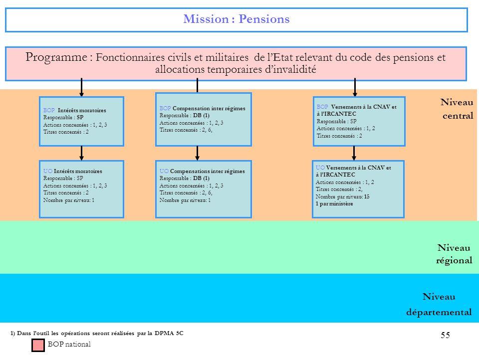 Mission : Pensions Programme : Fonctionnaires civils et militaires de l'Etat relevant du code des pensions et allocations temporaires d'invalidité.