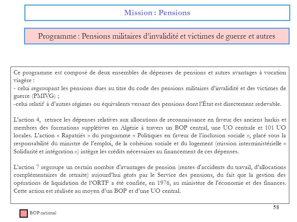 Mission : Pensions Programme : Pensions militaires d'invalidité et victimes de guerre et autres.