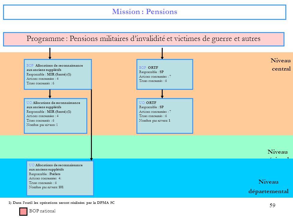 Mission : Pensions Programme : Pensions militaires d'invalidité et victimes de guerre et autres. Niveau.