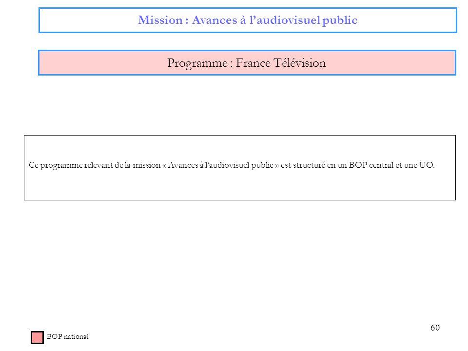 Mission : Avances à l'audiovisuel public