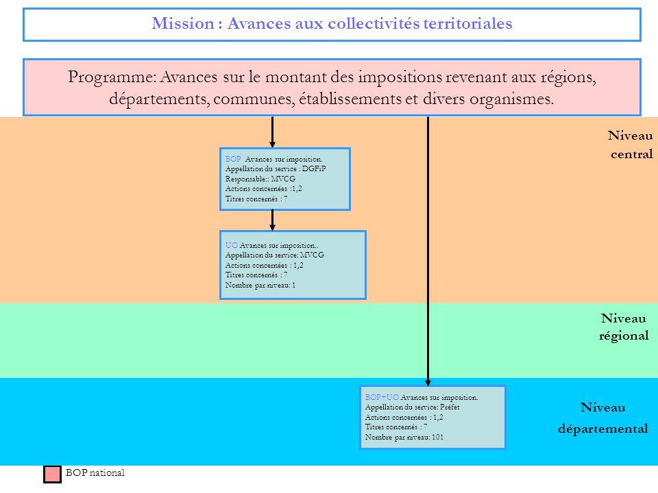 Mission : Avances aux collectivités territoriales