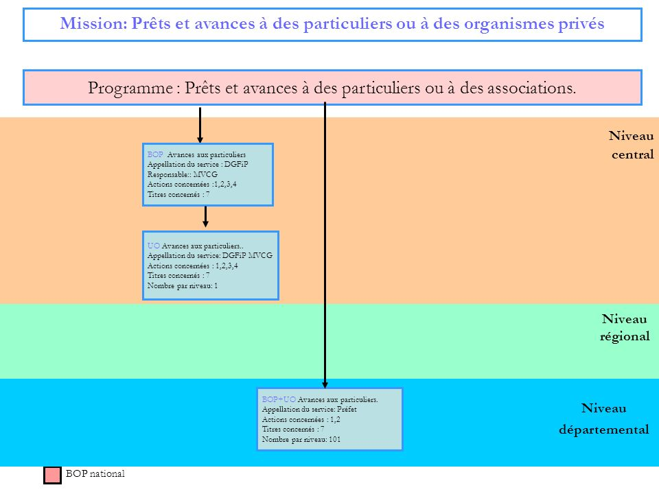 Programme : Prêts et avances à des particuliers ou à des associations.