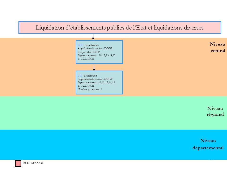 Liquidation d'établissements publics de l'Etat et liquidations diverses