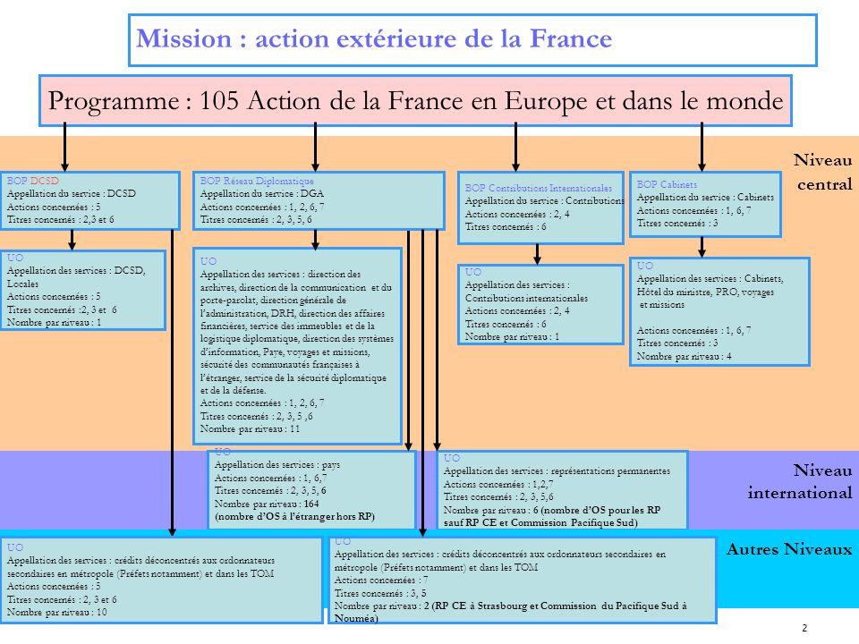 Programme : 105 Action de la France en Europe et dans le monde