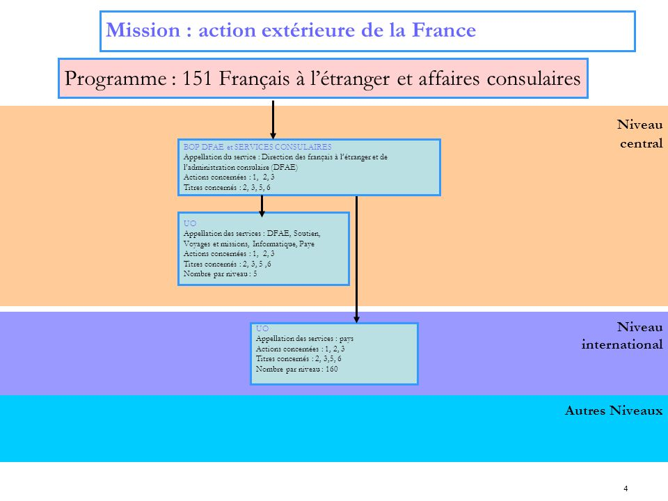 Programme : 151 Français à l'étranger et affaires consulaires